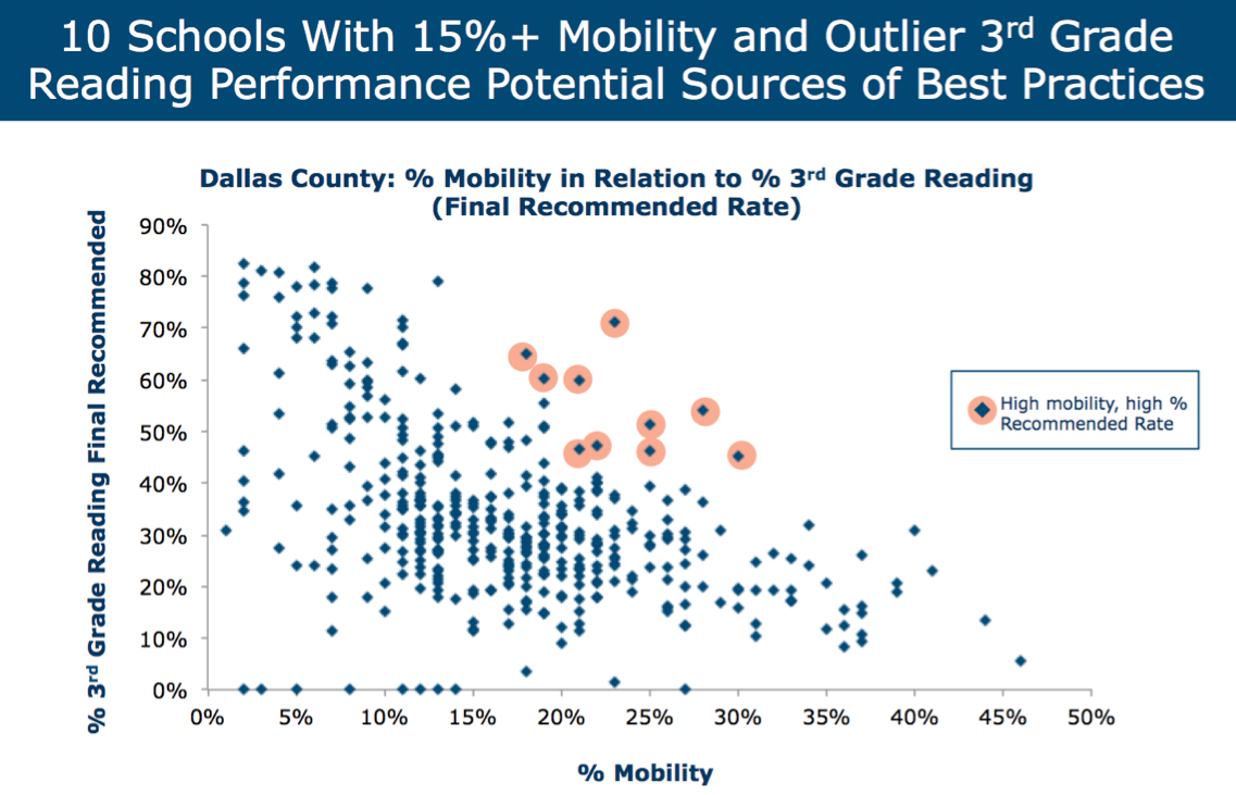 Commit - Mobility Outliers – How Do Schools Support Mobile