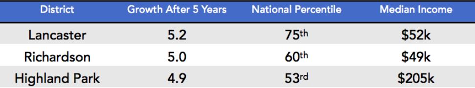 Lancaster ISD Ranking